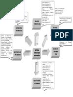 Mapa conceptual instituciones del sistema financiero.docx