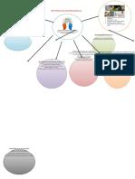 Mapa Conceptual Trastornos Del Neurodesarrollo