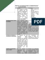 CUADRO COMPARATIVO DE LAS TÉCNICAS PARA LA ADMINISTRACIÓN DE INVENTARIOS.docx