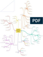 Mapa Mental Lei Organica SJC