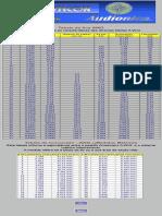 Tabela de fios AWG com tabela de conversão para medidas métricas