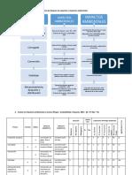 Identifique a Través de Un Diagrama de Bloques Los Aspectos e Impactos Ambientales