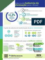 Flyer a Importancia Da Industria No Brasil Transformacao Outubro 2019