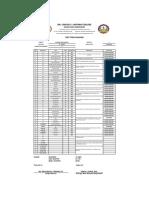 Item Analysis (Business Math)