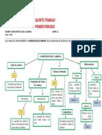 5TO TRABAJO - MAPA CONCEPTUAL.docx