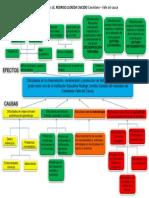 arbol de problema DIFICULTADES LECTURA Y ESCRITURA.pdf