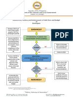 Flow Chart on the Review of LGUs GAD Plan and Budget