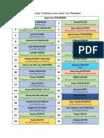 Liste de Jean-Luc Moudenc pour les municipales 2020 à Toulouse