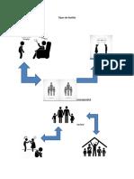 Tipos de familia pictograma.pdf