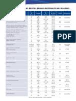 RPM_Aplicaciones_brocas_BM.pdf