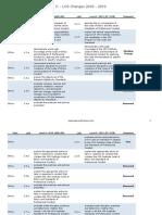 CFA-Level 2-2019-curriculum updates.pdf