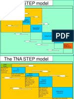 The Tna Step Model With Explanations 04