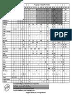 Facing chart