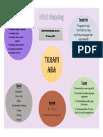 Mind Map Terapi Aba