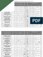 AP Engineering Colleges 2009-10