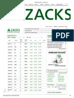 Top Ranked ETFs - Zacks.com