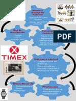 TIMEX.pptx