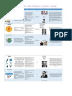 Cuadro Comparativo Teorias de la administracion.pdf
