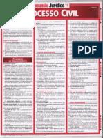 Resumão Jurídico - Direito Processual Civil