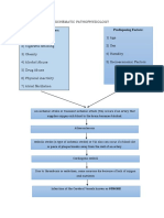 Schematic Pathophysiology