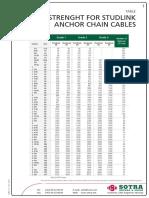 Anchor Chain Strength Table