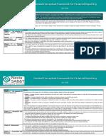 SABTip July 2018 Revised Conceptual Framework