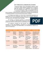 NACIONALIDADES Y PUEBLOS DE LA AMAZONIA DEL ECUADOR.docx