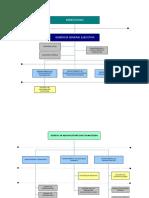 Organigrama sistemas
