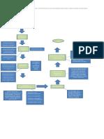 FLUJOGRAMA ACTIVIDAD 8.docx