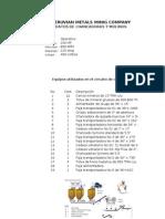 Datos de Chancadoras y Molinos Planta Perusia 2010