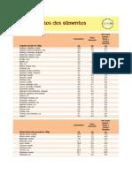 Tabela de caboidratos