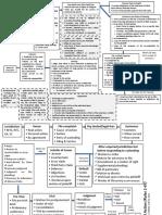 330053895-Civil-Procedure-Flowchart.pdf