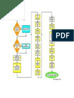 Fire RA Flow chart