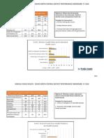 91 fy 18 performance management dashboard sp data
