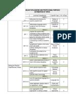 List of Topics Grade 11, EAPP