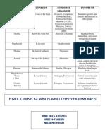 Glands and Hormones.docx