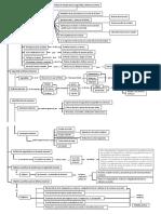 Mapa conceptual Capitulo III