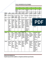 Rubber-Properties-Chart
