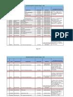 Schedule of Overseas Campus Interviews