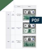 Denominación en Dolar