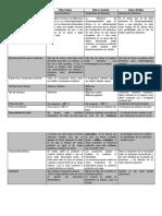 Docslide.net Cuadro Comparativo de Propiedades de Los Enlaces Quimicos