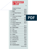 Most in Graduate Jobs
