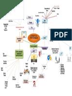 Mapa mental Formulacion (1)
