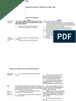 Documentary Evidence Guidelines