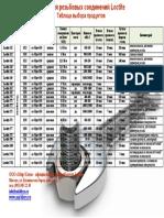 LOCTITE Классификация клея резьб Фиксация резьбы