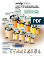 Infographie Carrefour - Nos déchets sont précieux - Mars 2001