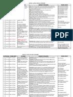 Matriks Output Engineer Quantity-Kontrak