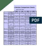 Bibles comparison chart