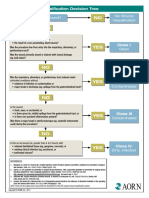 Surgical Wound Classification Decision Tree