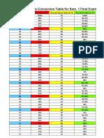 ap statistics score conversion table for sem 1 final exam 2019-2020